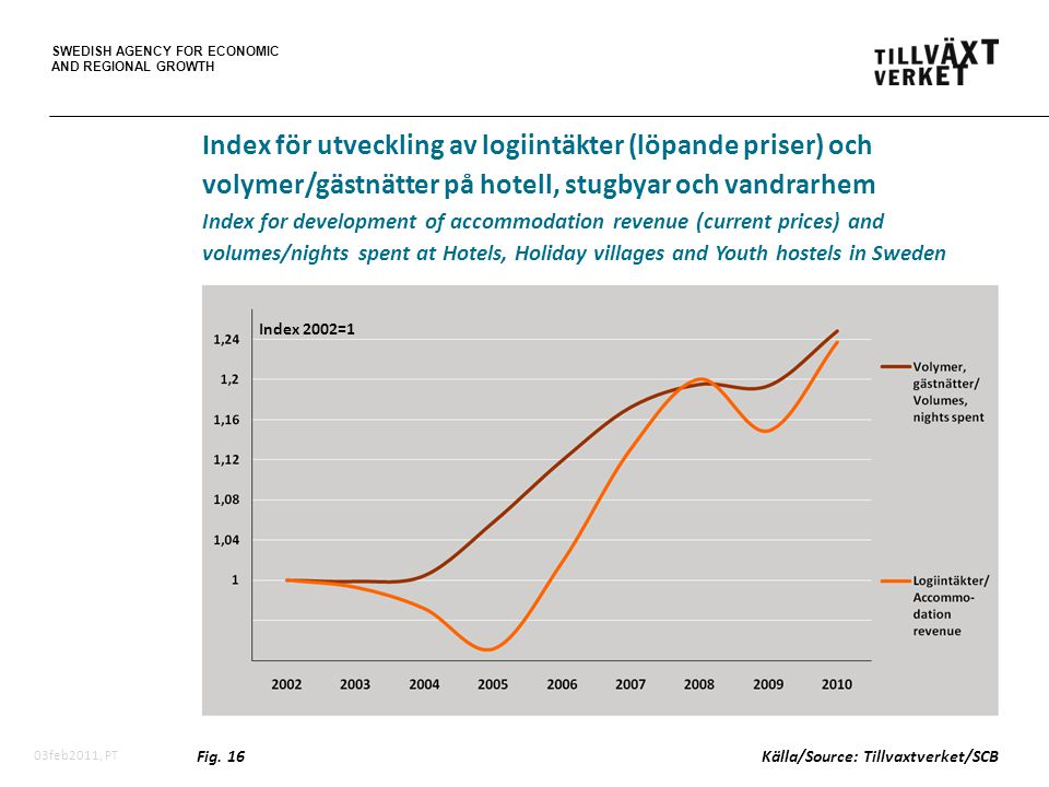 SWEDISH AGENCY FOR ECONOMIC AND REGIONAL GROWTH 03feb2011, PT Index för utveckling av logiintäkter (löpande priser) och volymer/gästnätter på hotell, stugbyar och vandrarhem Index for development of accommodation revenue (current prices) and volumes/nights spent at Hotels, Holiday villages and Youth hostels in Sweden Fig.