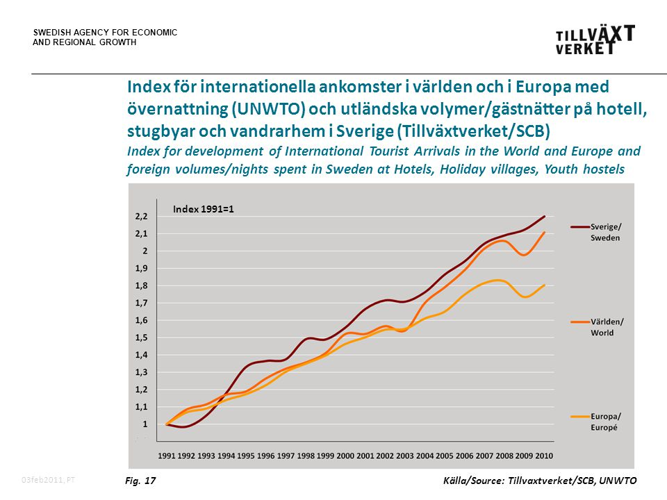 SWEDISH AGENCY FOR ECONOMIC AND REGIONAL GROWTH 03feb2011, PT Fig.