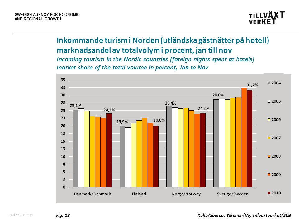 SWEDISH AGENCY FOR ECONOMIC AND REGIONAL GROWTH 03feb2011, PT Inkommande turism i Norden (utländska gästnätter på hotell) marknadsandel av totalvolym i procent, jan till nov Incoming tourism in the Nordic countries (foreign nights spent at hotels) market share of the total volume in percent, Jan to Nov Fig.