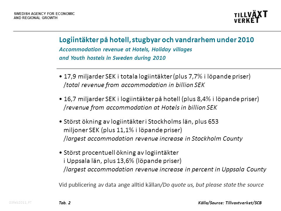 SWEDISH AGENCY FOR ECONOMIC AND REGIONAL GROWTH 03feb2011, PT • 17,9 miljarder SEK i totala logiintäkter (plus 7,7% i löpande priser) /total revenue from accommodation in billion SEK • 16,7 miljarder SEK i logiintäkter på hotell (plus 8,4% i löpande priser) /revenue from accommodation at Hotels in billion SEK • Störst ökning av logiintäkter i Stockholms län, plus 653 miljoner SEK (plus 11,1% i löpande priser) /largest accommodation revenue increase in Stockholm County • Störst procentuell ökning av logiintäkter i Uppsala län, plus 13,6% (löpande priser) /largest accommodation revenue increase in percent in Uppsala County Vid publicering av data ange alltid källan/Do quote us, but please state the source Logiintäkter på hotell, stugbyar och vandrarhem under 2010 Accommodation revenue at Hotels, Holiday villages and Youth hostels in Sweden during 2010 Tab.