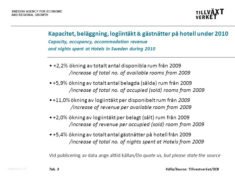 SWEDISH AGENCY FOR ECONOMIC AND REGIONAL GROWTH 03feb2011, PT • +2,2% ökning av totalt antal disponibla rum från 2009 /increase of total no.