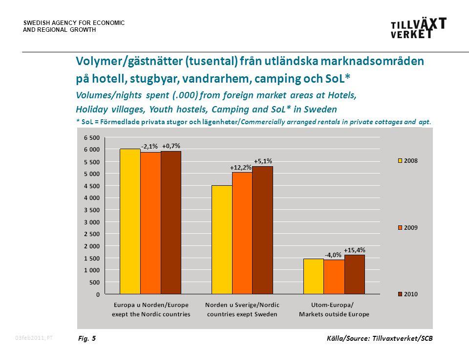 SWEDISH AGENCY FOR ECONOMIC AND REGIONAL GROWTH 03feb2011, PT Volymer/gästnätter (tusental) från utländska marknadsområden på hotell, stugbyar, vandra