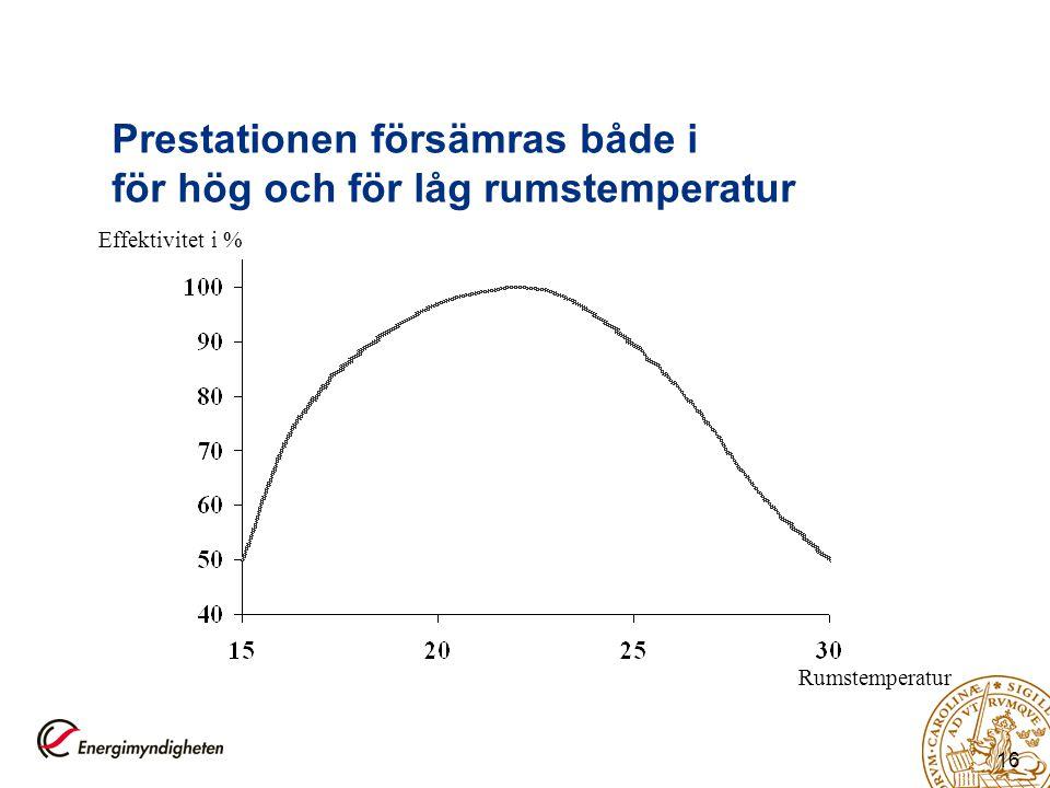 16 Prestationen försämras både i för hög och för låg rumstemperatur Effektivitet i % Rumstemperatur