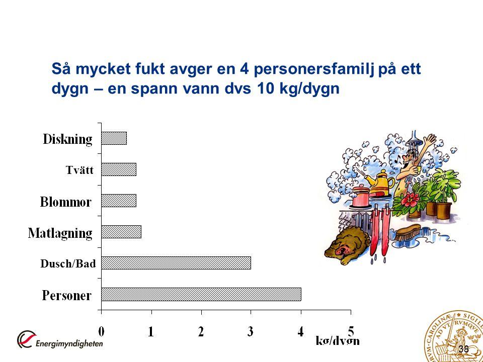 38 Så mycket fukt avger en 4 personersfamilj på ett dygn – en spann vann dvs 10 kg/dygn Dusch/Bad Tvätt
