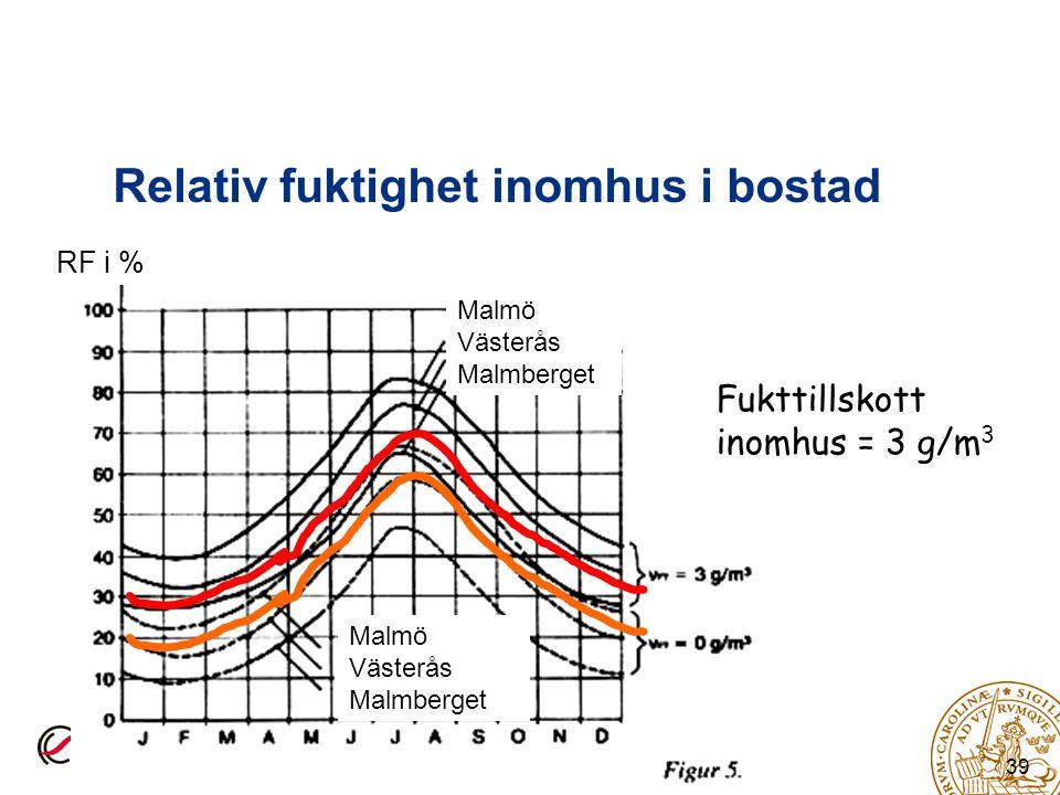 39 Relativ fuktighet inomhus i bostad Fukttillskott inomhus = 3 g/m 3 Malmö Västerås Malmberget Malmö Västerås Malmberget RF i %