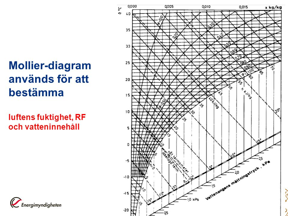 42 Mollier-diagram används för att bestämma luftens fuktighet, RF och vatteninnehåll