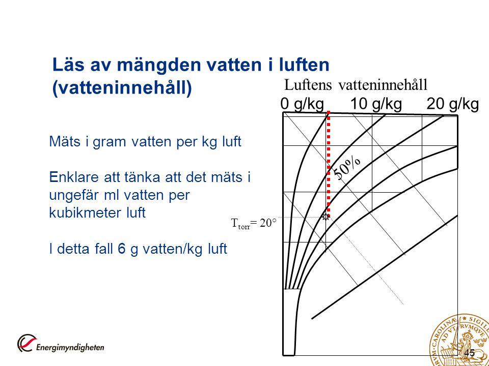 45 Läs av mängden vatten i luften (vatteninnehåll) T torr = 20° 50% Luftens vatteninnehåll 0 g/kg10 g/kg20 g/kg Mäts i gram vatten per kg luft Enklare