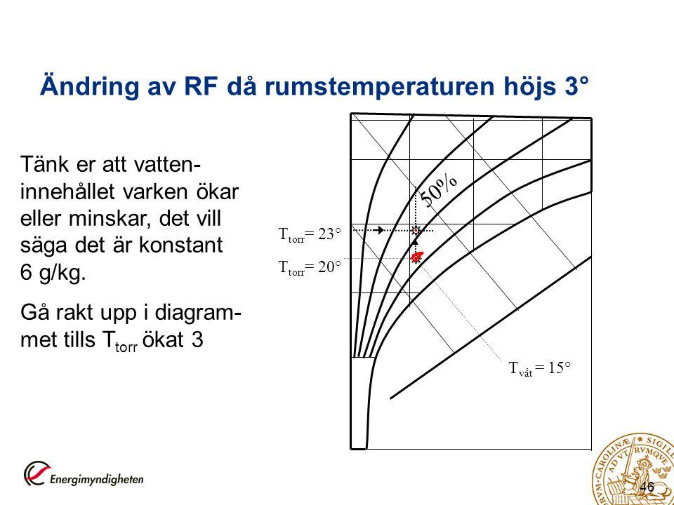 46 Ändring av RF då rumstemperaturen höjs 3° T torr = 20° T våt = 15° 50% T torr = 23° Tänk er att vatten- innehållet varken ökar eller minskar, det v