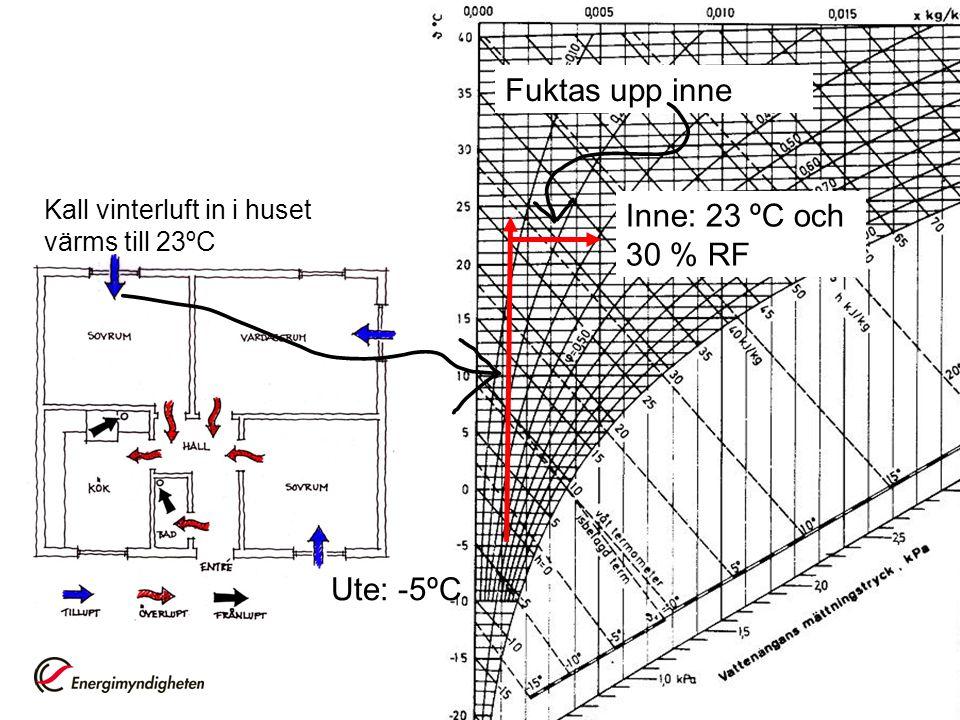 48 Inne: 23 ºC och 30 % RF Kall vinterluft in i huset värms till 23ºC Fuktas upp inne Ute: -5ºC