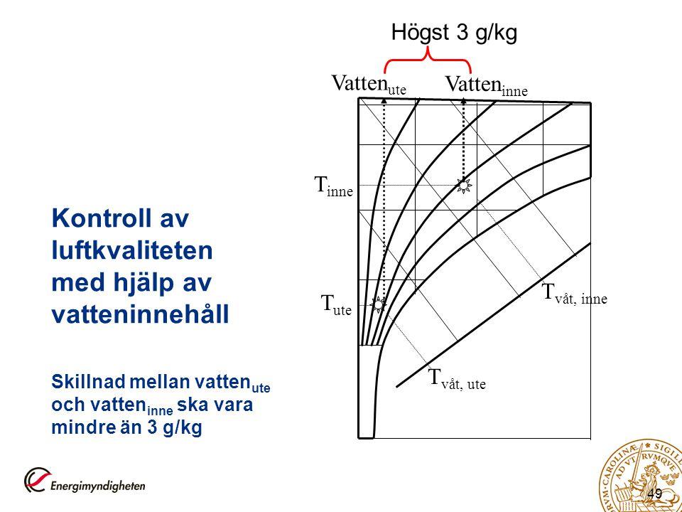 49 Kontroll av luftkvaliteten med hjälp av vatteninnehåll Skillnad mellan vatten ute och vatten inne ska vara mindre än 3 g/kg T ute T inne T våt, inn