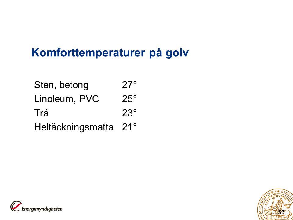 55 Komforttemperaturer på golv Sten, betong27° Linoleum, PVC25° Trä23° Heltäckningsmatta21°