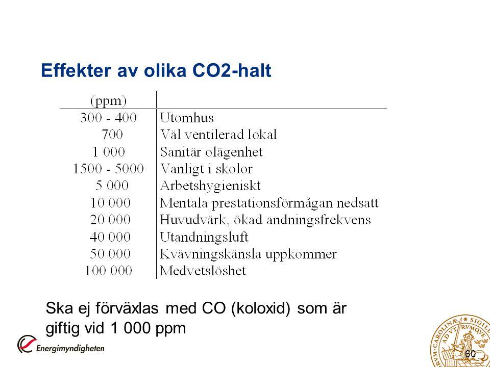 60 Effekter av olika CO2-halt Ska ej förväxlas med CO (koloxid) som är giftig vid 1 000 ppm