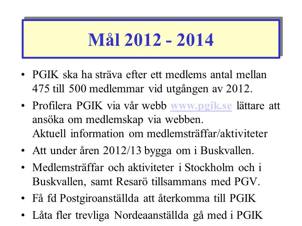 Mål 2012 - 2014 •PGIK ska ha sträva efter ett medlems antal mellan 475 till 500 medlemmar vid utgången av 2012. •Profilera PGIK via vår webb www.pgik.