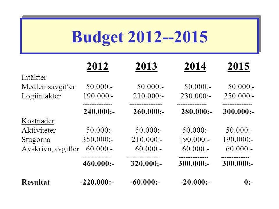 Budget 2012--2015 2012 2013 2014 2015 Intäkter Medlemsavgifter 50.000:- 50.000:- 50.000:- 50.000:- Logiintäkter 190.000:-210.000:- 230.000:- 250.000:-
