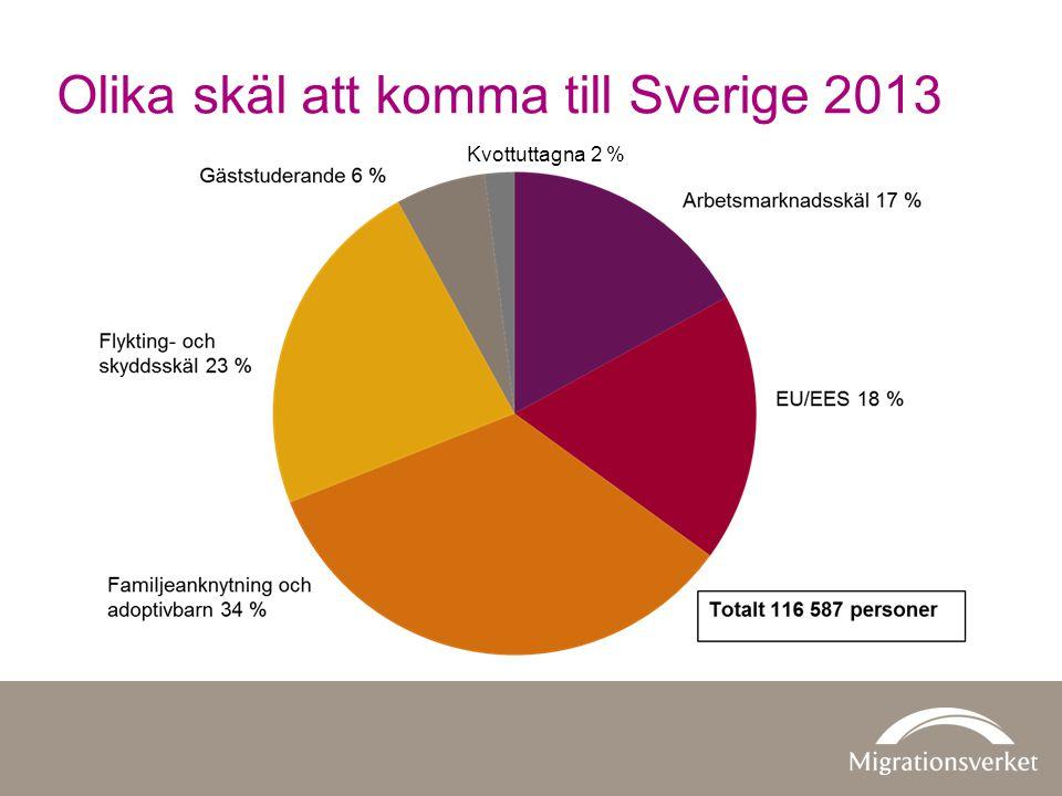 Olika skäl att komma till Sverige 2013 Kvottuttagna 2 %