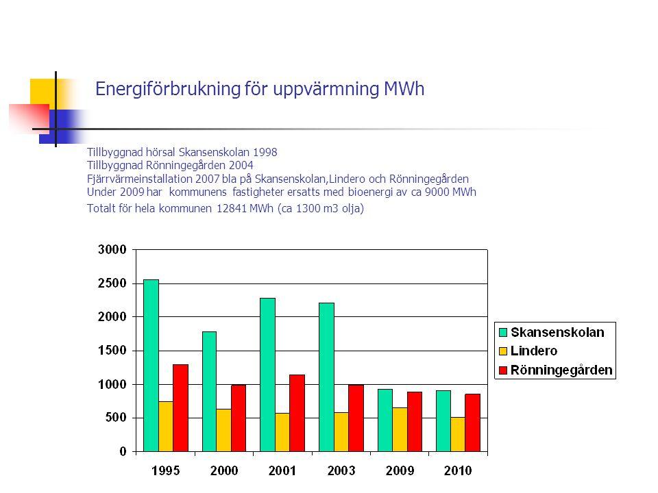 Energiförbrukning för uppvärmning MWh Tillbyggnad hörsal Skansenskolan 1998 Tillbyggnad Rönningegården 2004 Fjärrvärmeinstallation 2007 bla på Skansenskolan,Lindero och Rönningegården Under 2009 har kommunens fastigheter ersatts med bioenergi av ca 9000 MWh Totalt för hela kommunen 12841 MWh (ca 1300 m3 olja)
