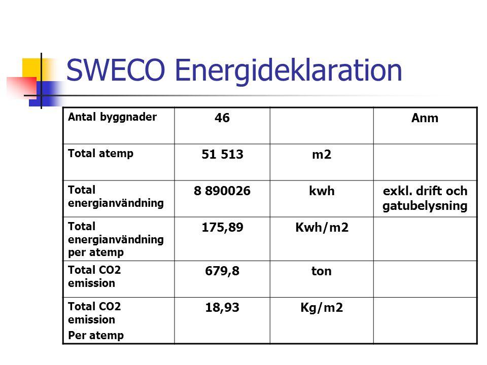 SWECO Energideklaration Antal byggnader 46Anm Total atemp 51 513m2 Total energianvändning 8 890026kwhexkl.