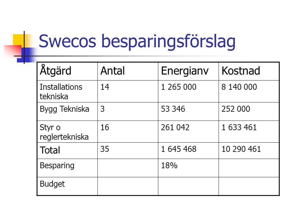 Swecos besparingsförslag ÅtgärdAntalEnergianvKostnad Installations tekniska 141 265 0008 140 000 Bygg Tekniska353 346252 000 Styr o reglertekniska 16261 0421 633 461 Total 351 645 46810 290 461 Besparing18% Budget
