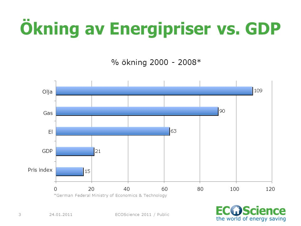 24.01.2011ECOScience 2011 / Public3 Ökning av Energipriser vs. GDP % ökning 2000 - 2008* Olja Gas El GDP Pris index 020406080100120 *German Federal Mi