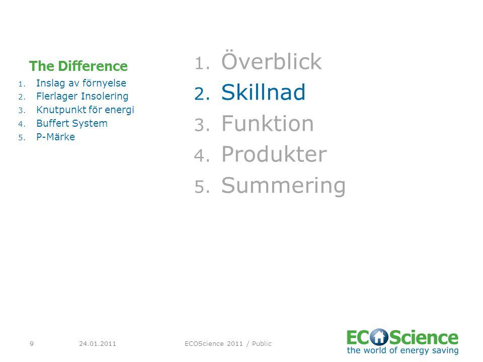 24.01.2011ECOScience 2011 / Public20 Produkter 1.Överblick 2.
