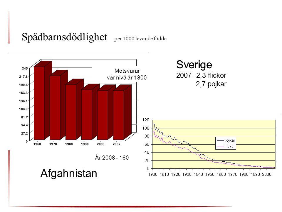 Bostadspolitik 1947 får kommunerna planeringsansvar Lägenheter utan bad och dusch 194572 % 197022 % 19853 %