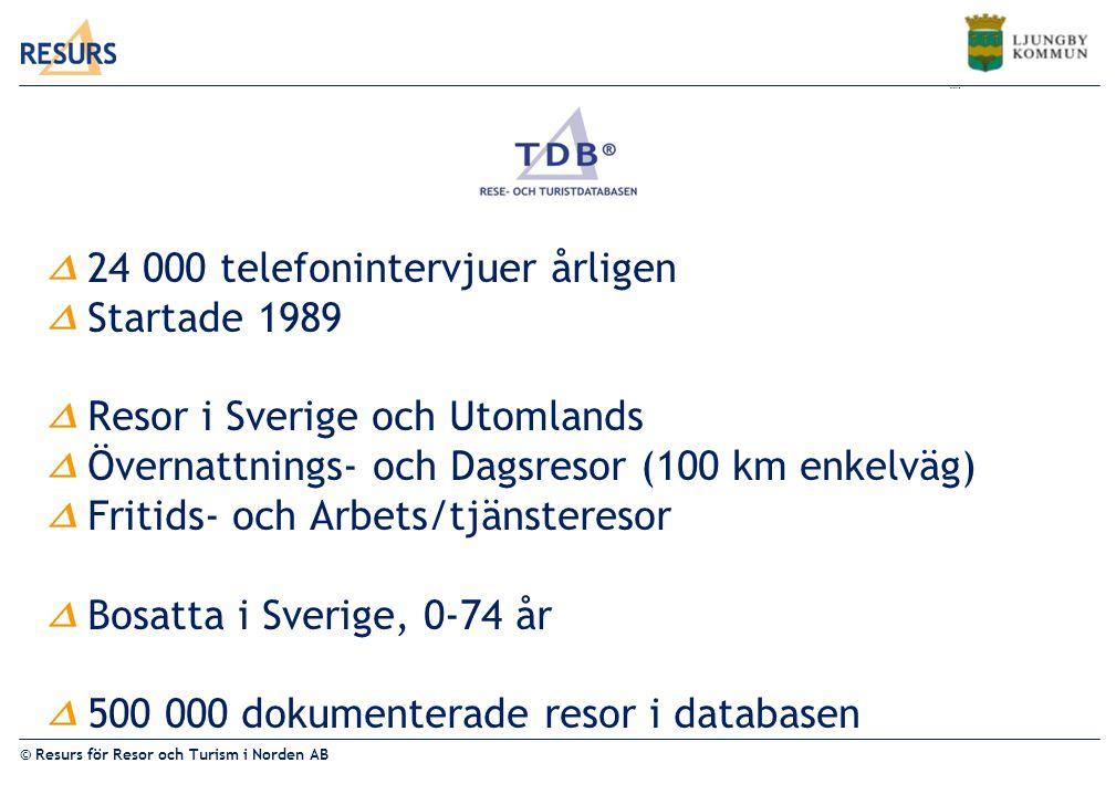 © Resurs för Resor och Turism i Norden AB Kalmar län 24 000 telefonintervjuer årligen Startade 1989 Resor i Sverige och Utomlands Övernattnings- och Dagsresor (100 km enkelväg) Fritids- och Arbets/tjänsteresor Bosatta i Sverige, 0-74 år 500 000 dokumenterade resor i databasen
