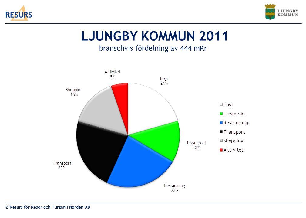 © Resurs för Resor och Turism i Norden AB LJUNGBY KOMMUN 2011 branschvis fördelning av 444 mKr