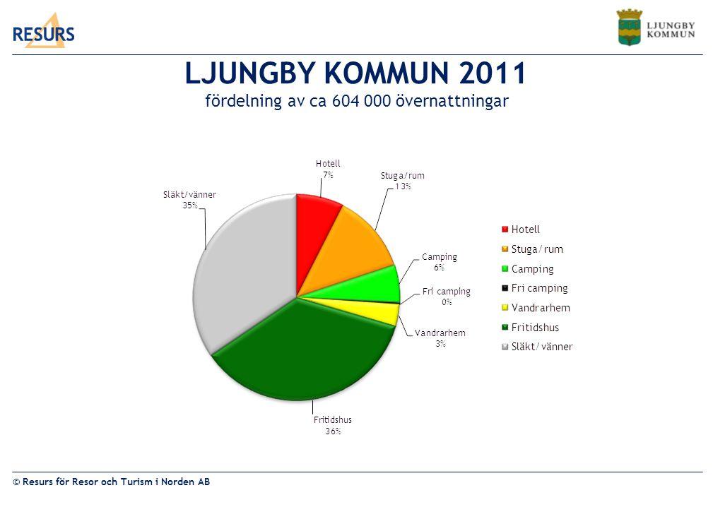 © Resurs för Resor och Turism i Norden AB LJUNGBY KOMMUN 2011 fördelning av ca 604 000 övernattningar