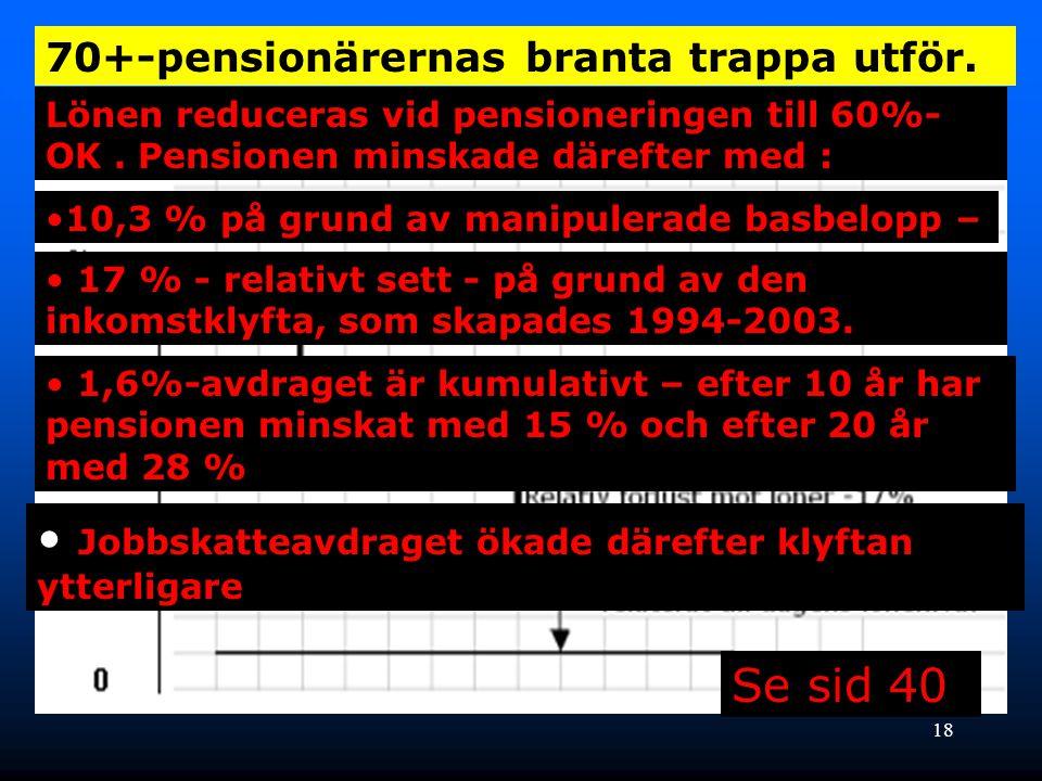 18 70+-pensionärernas branta trappa utför. Lönen reduceras vid pensioneringen till 60%- OK. Pensionen minskade därefter med : Se sid 40 •10,3 % på gru