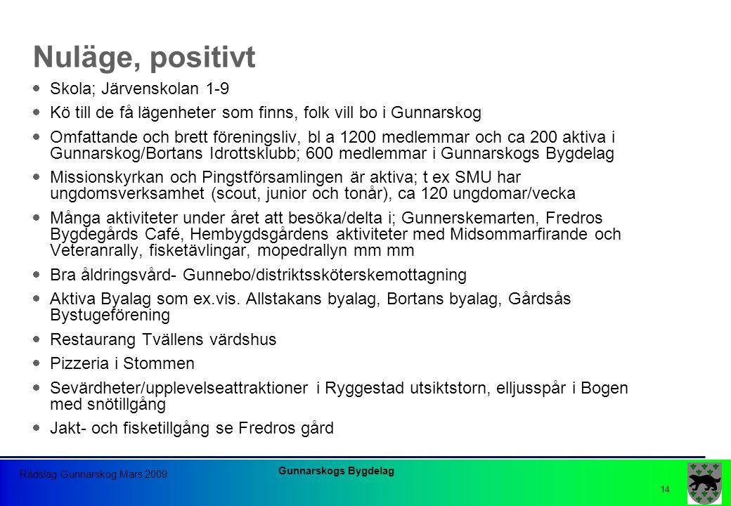 Gunnarskogs Bygdelag Rådslag Gunnarskog Mars 2009 14 Nuläge, positivt  Skola; Järvenskolan 1-9  Kö till de få lägenheter som finns, folk vill bo i G