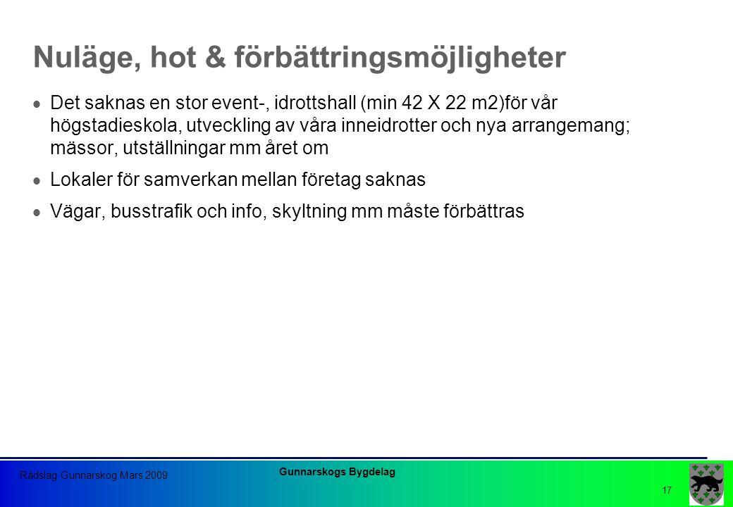 Gunnarskogs Bygdelag Rådslag Gunnarskog Mars 2009 17 Nuläge, hot & förbättringsmöjligheter  Det saknas en stor event-, idrottshall (min 42 X 22 m2)fö