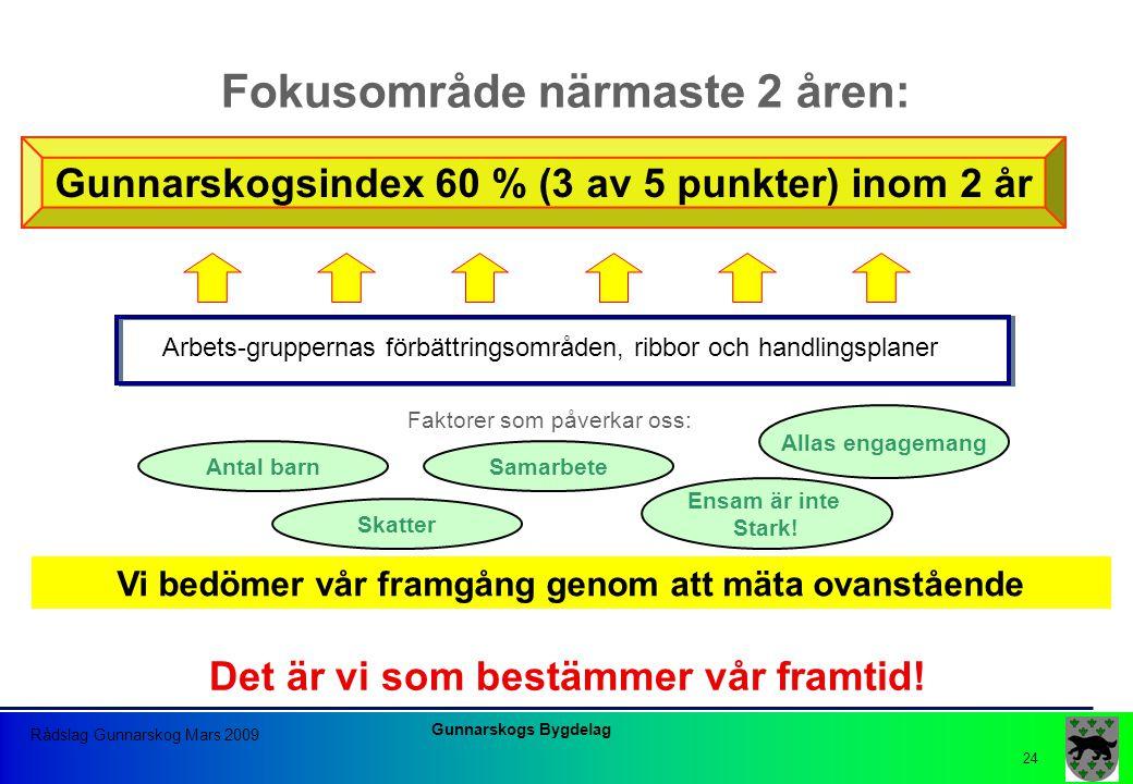 Gunnarskogs Bygdelag Rådslag Gunnarskog Mars 2009 24 Fokusområde närmaste 2 åren: Arbets-gruppernas förbättringsområden, ribbor och handlingsplaner Fa