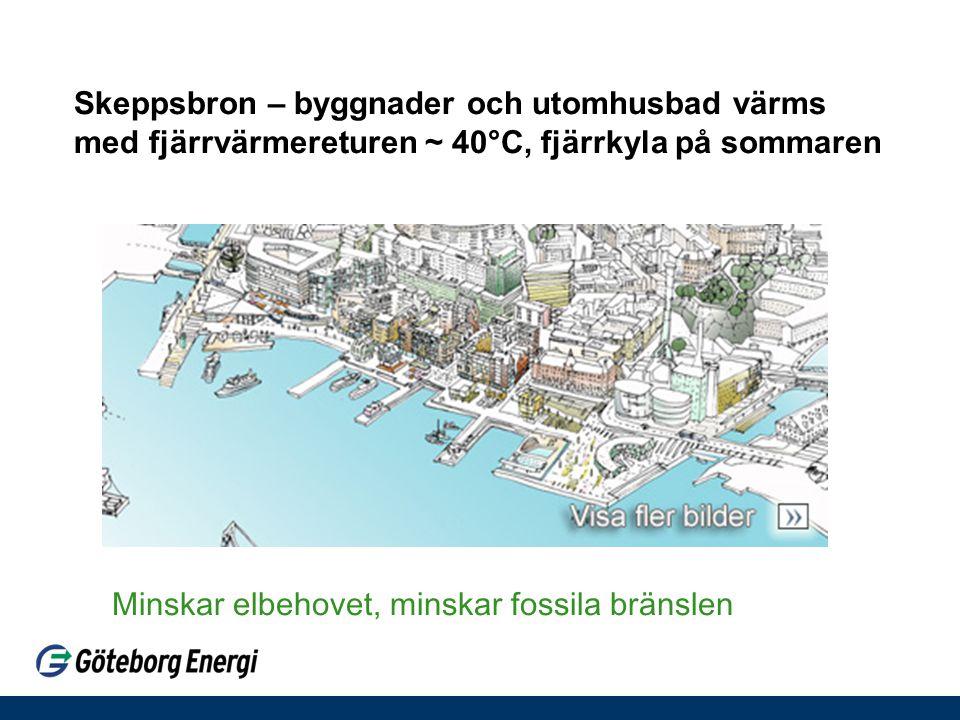 Skeppsbron – byggnader och utomhusbad värms med fjärrvärmereturen ~ 40°C, fjärrkyla på sommaren Minskar elbehovet, minskar fossila bränslen