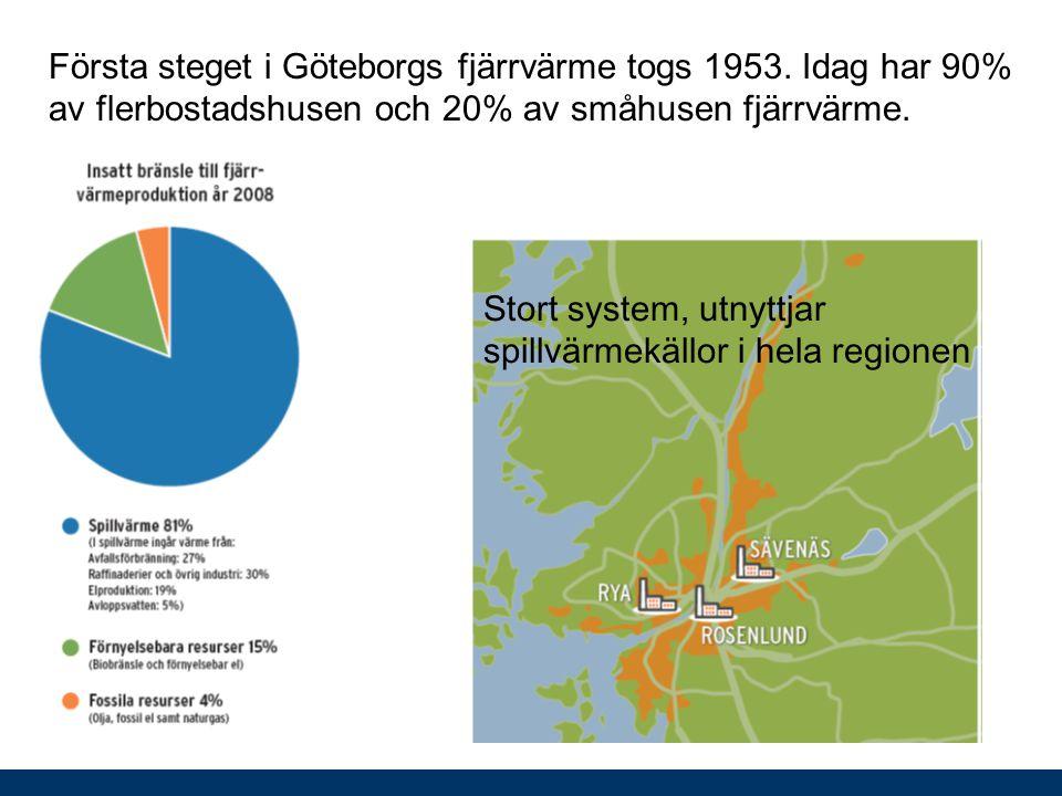 Första steget i Göteborgs fjärrvärme togs 1953. Idag har 90% av flerbostadshusen och 20% av småhusen fjärrvärme. Stort system, utnyttjar spillvärmekäl