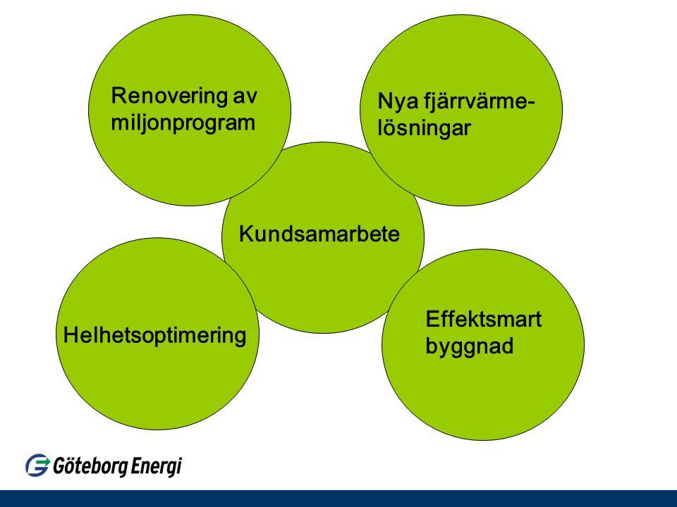 Kundsamarbete Helhetsoptimering Effektsmart byggnad Renovering av miljonprogram Nya fjärrvärme- lösningar