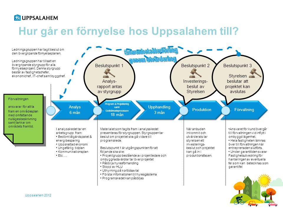 Hur går en förnyelse hos Uppsalahem till? Uppsalahem 2012 Analys 6 mån Program & Projektering samt Godkännadeprocessen 18 mån Upphandling 3 mån Produk