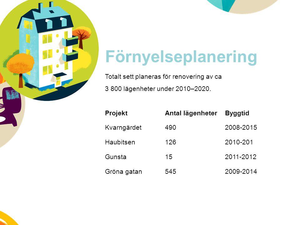 Förnyelseplanering Totalt sett planeras för renovering av ca 3 800 lägenheter under 2010–2020. ProjektAntal lägenheterByggtid Kvarngärdet4902008-2015