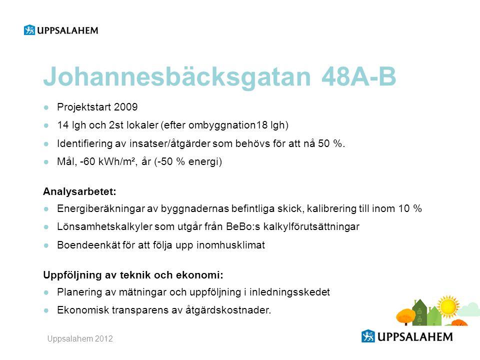 Uppsalahem 2012 Johannesbäcksgatan 48A-B ●Projektstart 2009 ●14 lgh och 2st lokaler (efter ombyggnation18 lgh) ●Identifiering av insatser/åtgärder som