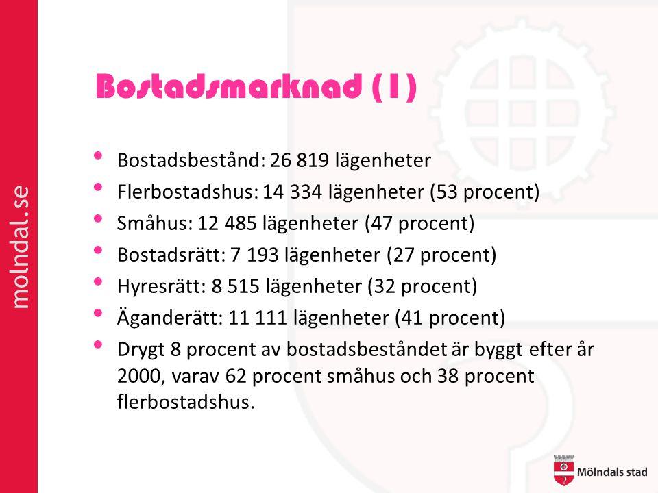 Bostadsmarknad (1) • Bostadsbestånd: 26 819 lägenheter • Flerbostadshus: 14 334 lägenheter (53 procent) • Småhus: 12 485 lägenheter (47 procent) • Bos
