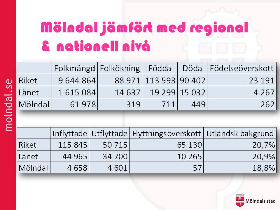 Mölndal jämfört med regional & nationell nivå