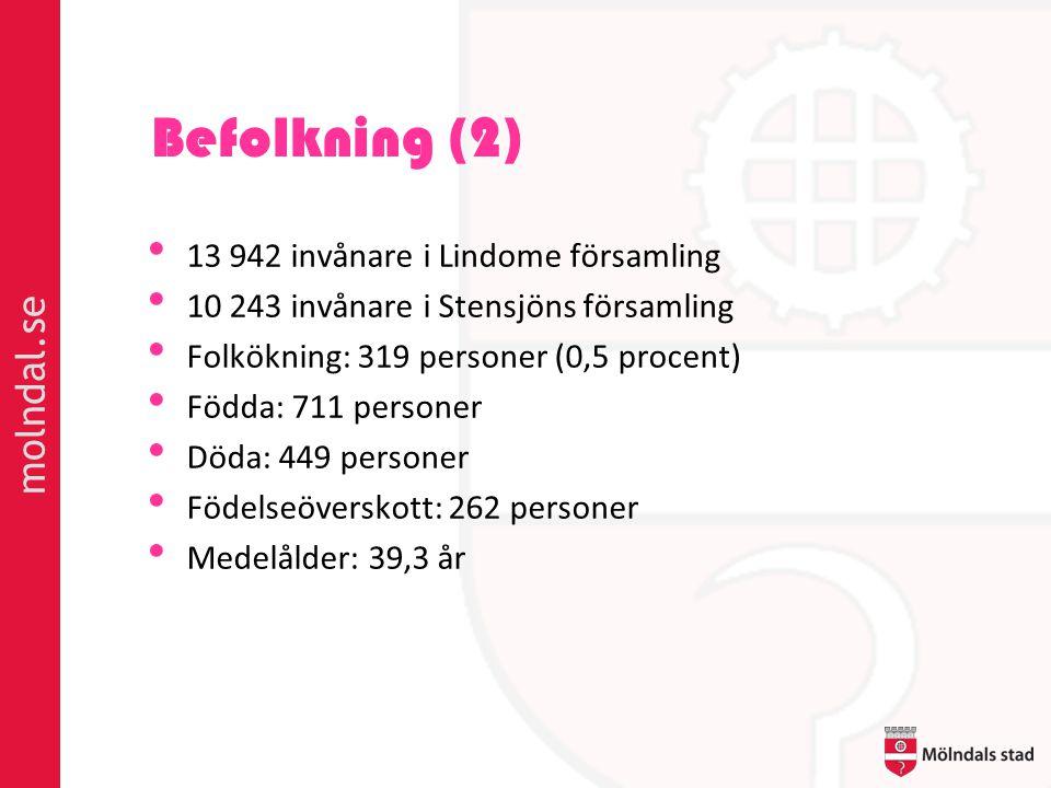 molndal.se Befolkning (2) • 13 942 invånare i Lindome församling • 10 243 invånare i Stensjöns församling • Folkökning: 319 personer (0,5 procent) • Födda: 711 personer • Döda: 449 personer • Födelseöverskott: 262 personer • Medelålder: 39,3 år