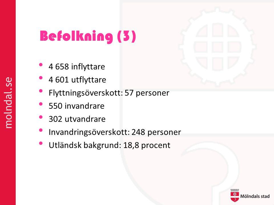 molndal.se Befolkning (3) • 4 658 inflyttare • 4 601 utflyttare • Flyttningsöverskott: 57 personer • 550 invandrare • 302 utvandrare • Invandringsöverskott: 248 personer • Utländsk bakgrund: 18,8 procent