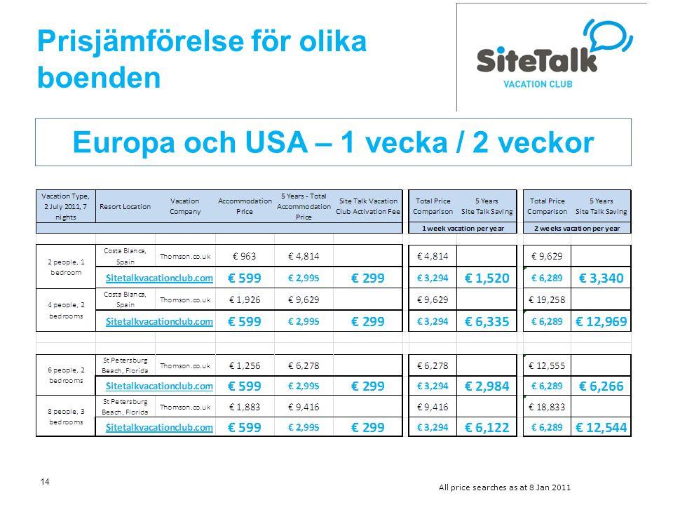 14 Prisjämförelse för olika boenden Europa och USA – 1 vecka / 2 veckor All price searches as at 8 Jan 2011
