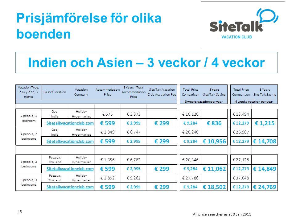 15 Indien och Asien – 3 veckor / 4 veckor All price searches as at 8 Jan 2011 Prisjämförelse för olika boenden