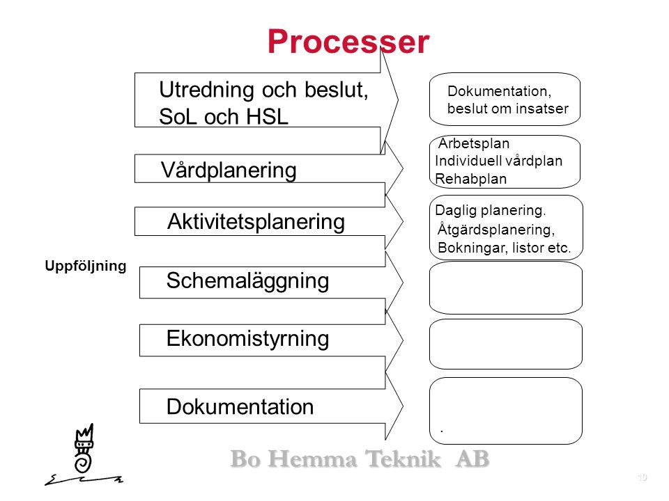 10 Bo Hemma Teknik AB Uppföljning Arbetsplan Individuell vårdplan Rehabplan Daglig planering. Åtgärdsplanering, Bokningar, listor etc.. Utredning och