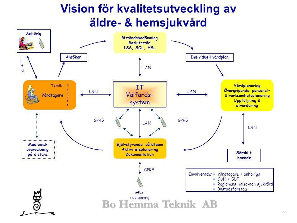22 Bo Hemma Teknik AB Vision för kvalitetsutveckling av äldre- & hemsjukvård GPS- navigering IT Välfärds- system Biståndsbedömning Beslutsstöd LSS, SO