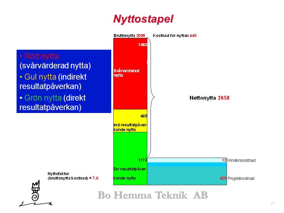 24 Bo Hemma Teknik AB Nyttostapel • • Röd nytta (svårvärderad nytta) • • Gul nytta (indirekt resultatpåverkan) • • Grön nytta (direkt resultatpåverkan