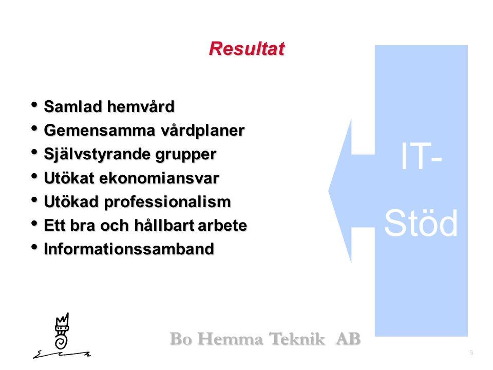 9 Bo Hemma Teknik AB Resultat IT- Stöd • Samlad hemvård • Gemensamma vårdplaner • Självstyrande grupper • Utökat ekonomiansvar • Utökad professionalis
