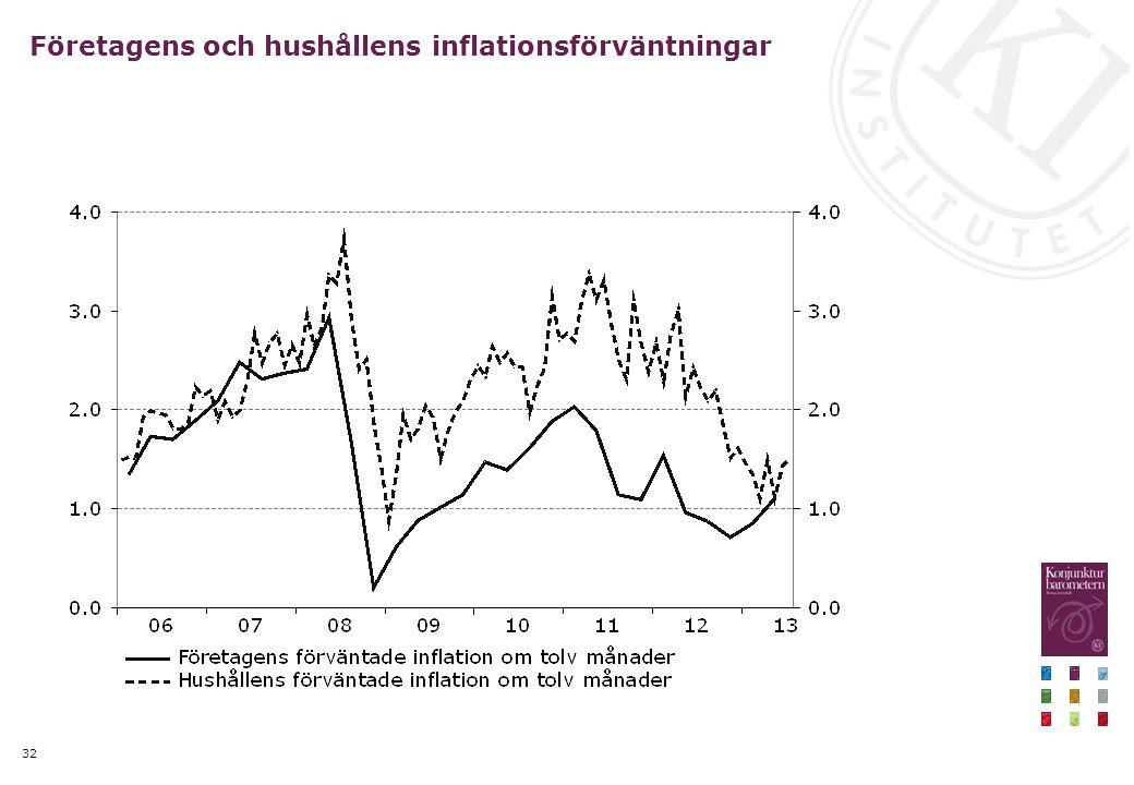 32 Företagens och hushållens inflationsförväntningar