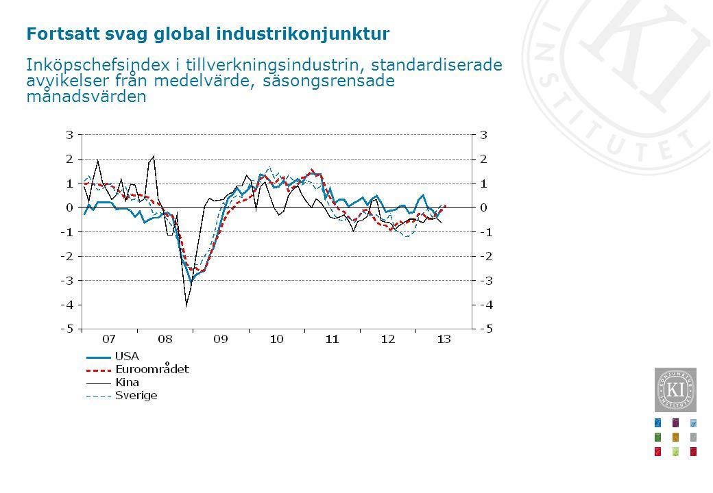 Fortsatt svag global industrikonjunktur Inköpschefsindex i tillverkningsindustrin, standardiserade avvikelser från medelvärde, säsongsrensade månadsvärden